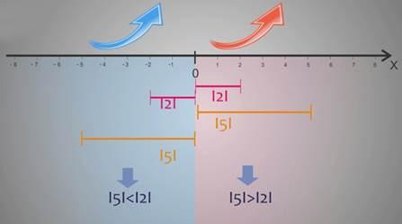 145e9415b60 Näiteks. Võrdle numbreid -1 ja -5. Number -1 vastab punktile, mis on  lähemal viite algusele kui punktile 5 vastav punkt. Seega on segmendi  pikkus 0 kuni -1 ...